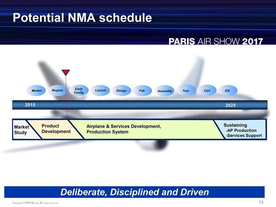 NMA Concept