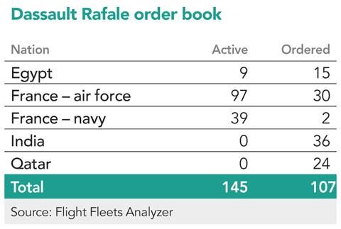 Rafale order book