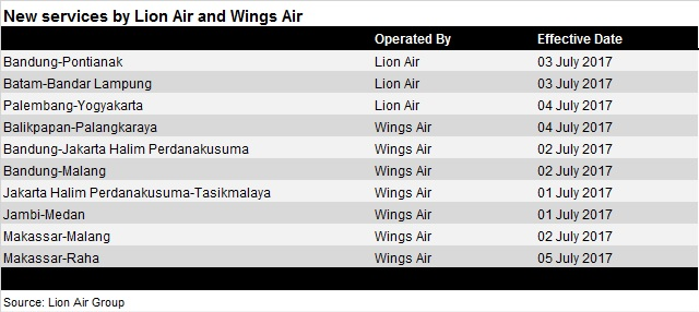 New Lion Air Group services - 3 July 2017