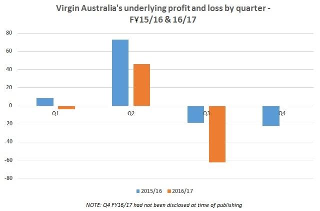 Virgin Oz profits 16/17 MkII