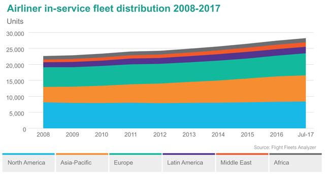 Airliner in-service fleets 2008-2017