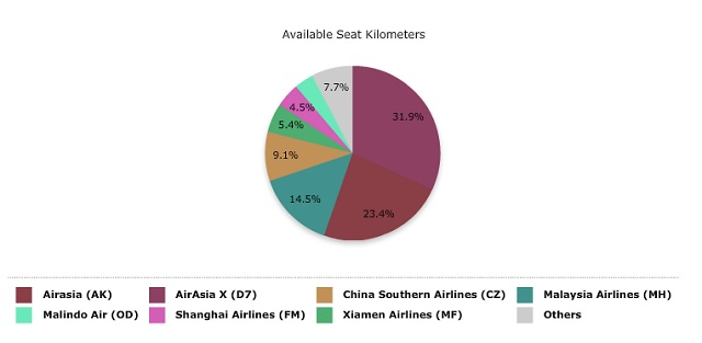 Malaysia - China Airlines ASKs breakdown