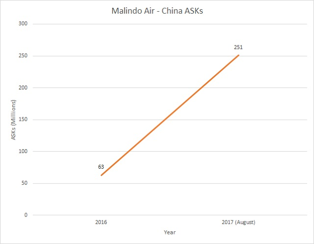 Malindo Air - China ASKs 2016 to 2017