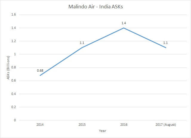 Malindo Air - India ASKS 2014 to 2017