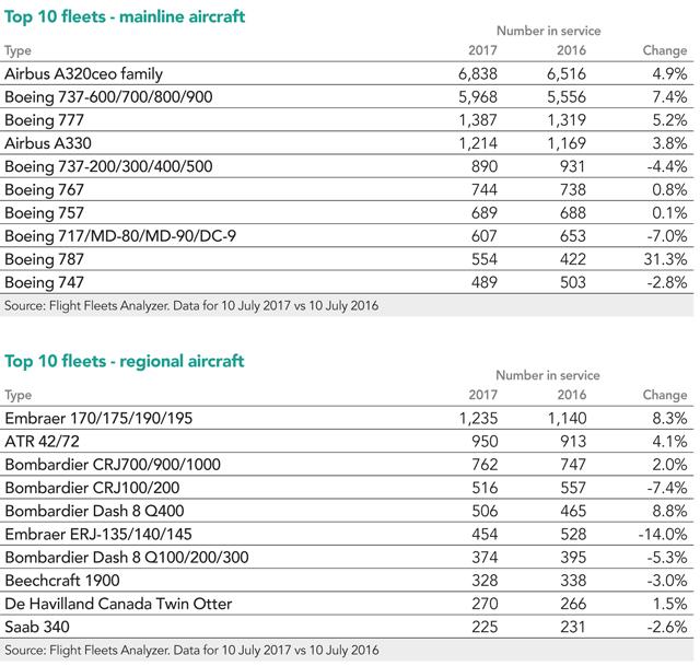 Top 10 fleets mainline and regional aircraft