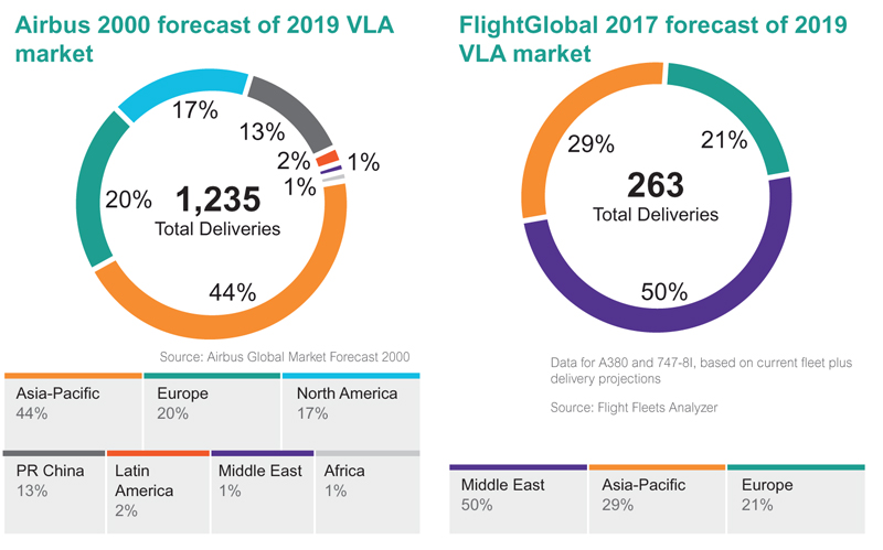 Airbus/FG forecast 2019 VLA market