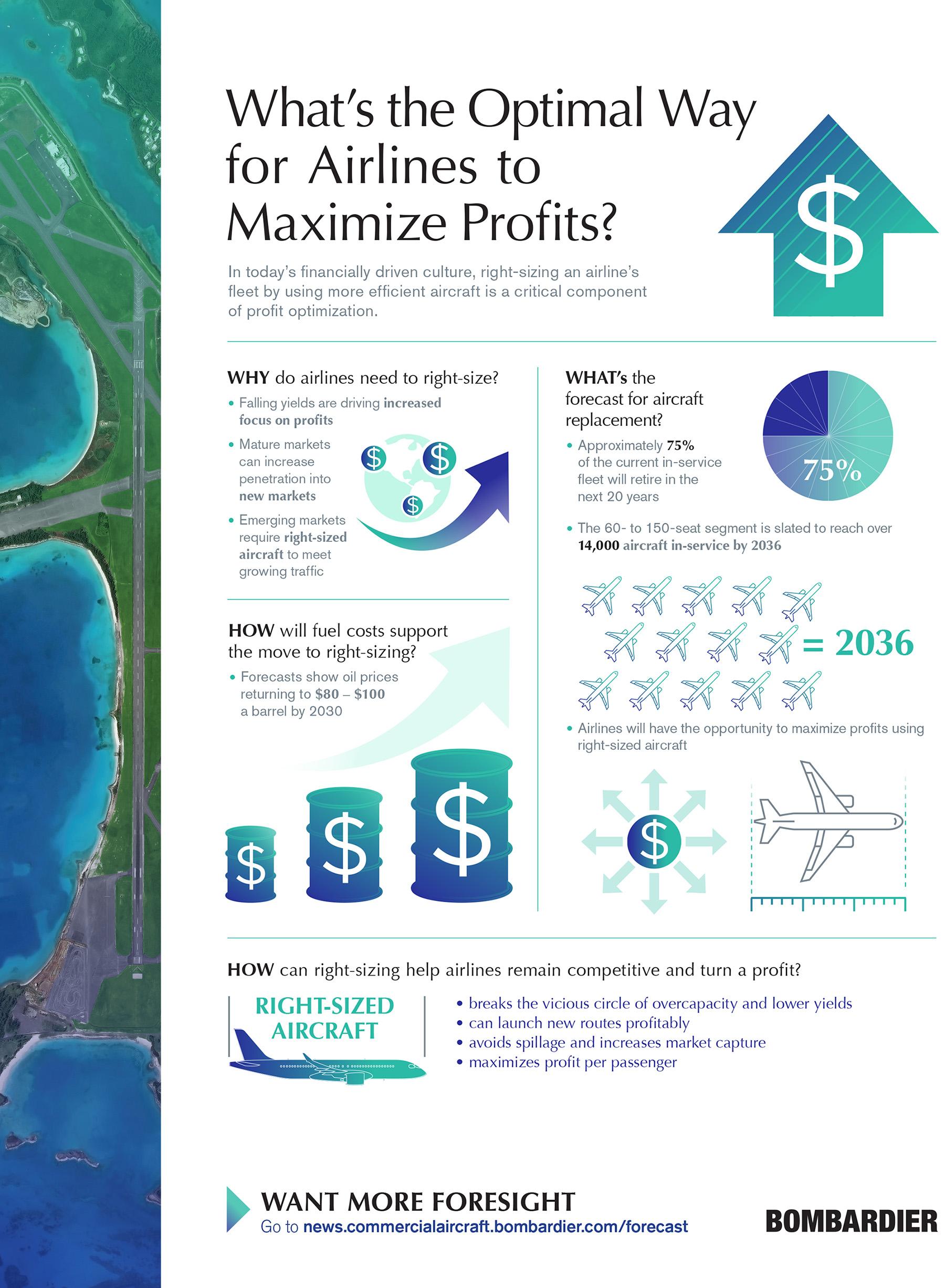 Bombardier Market forecast