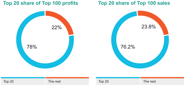 Top 20 share of Top 100 profits