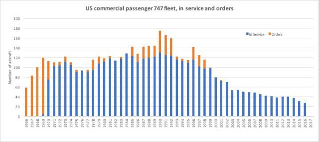 US 747 fleet
