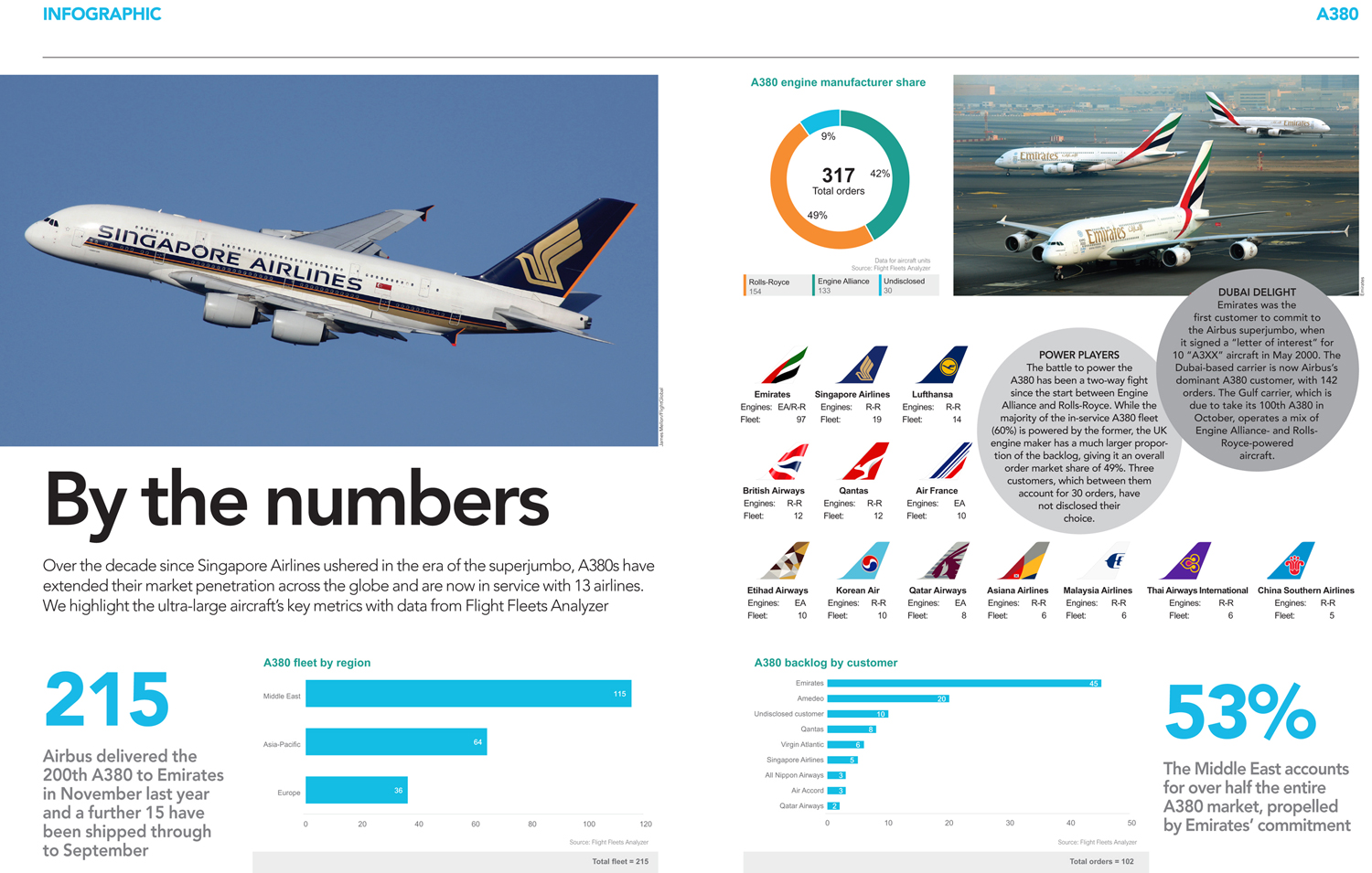 A380 in numbers graphic