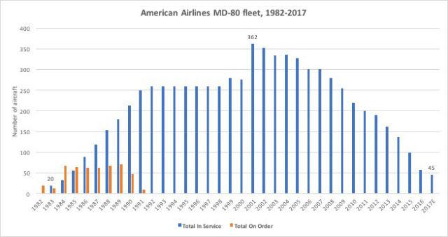 AA M80 chart