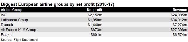 European net profits top 5 (2016-17)