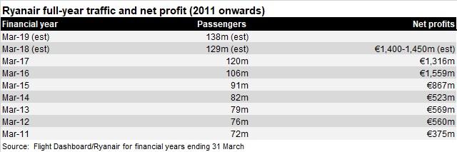Ryanair profit traffic development 2011 onwards