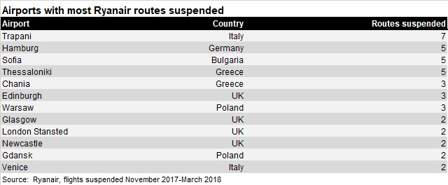 Ryanair route suspensions - airports