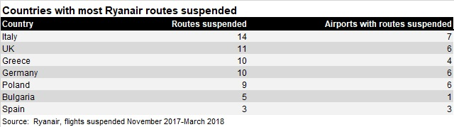 Ryanair route suspensions - countries