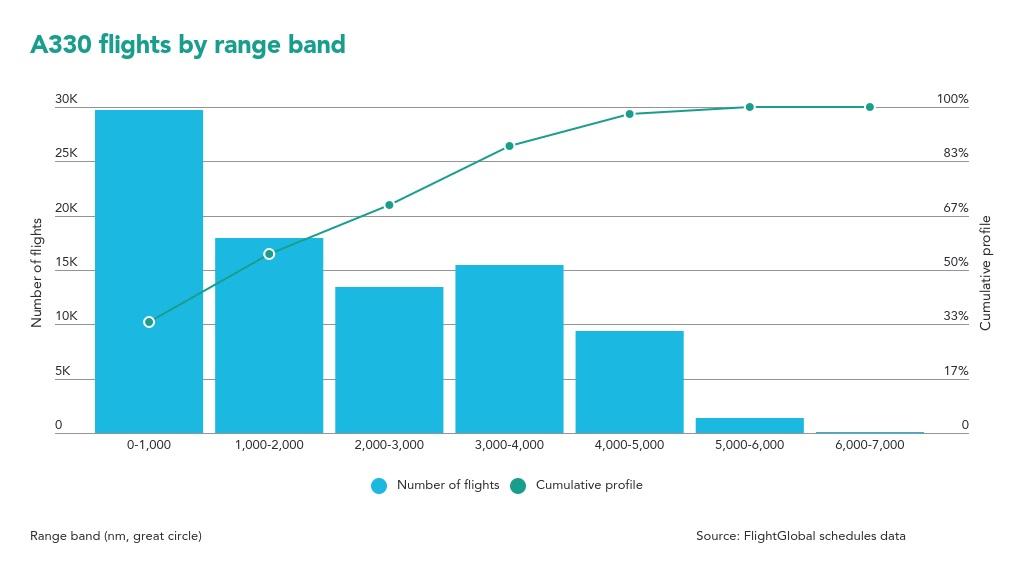 A330 flights by range