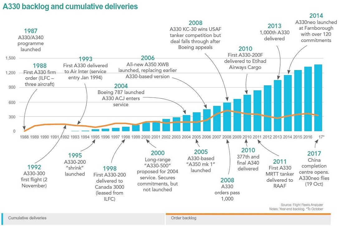 A330 timeline 1100