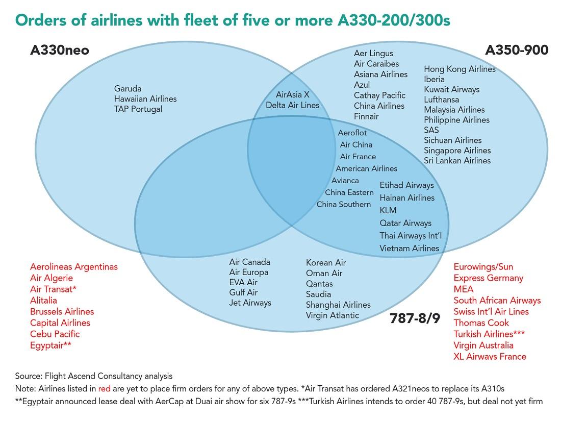 A330 venn