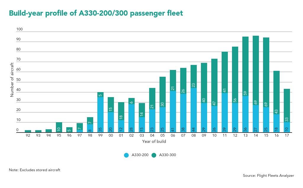 A330 fleet-build-year