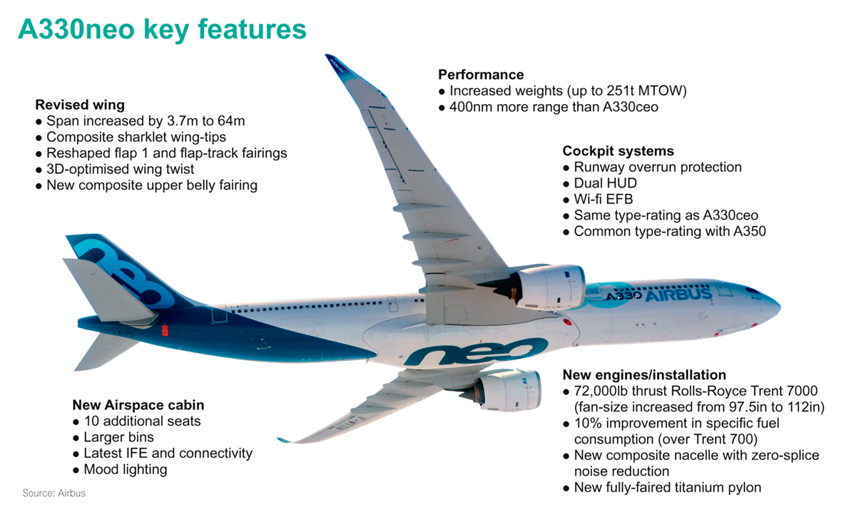 A330neo infographic