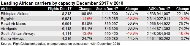 African capacity Dec 17 v Dec 10