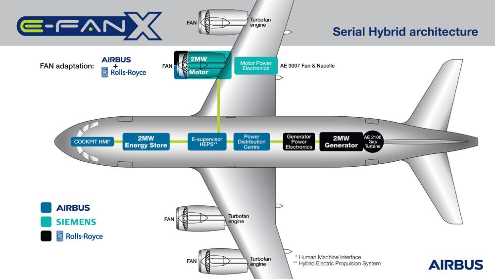E-fan X infographic