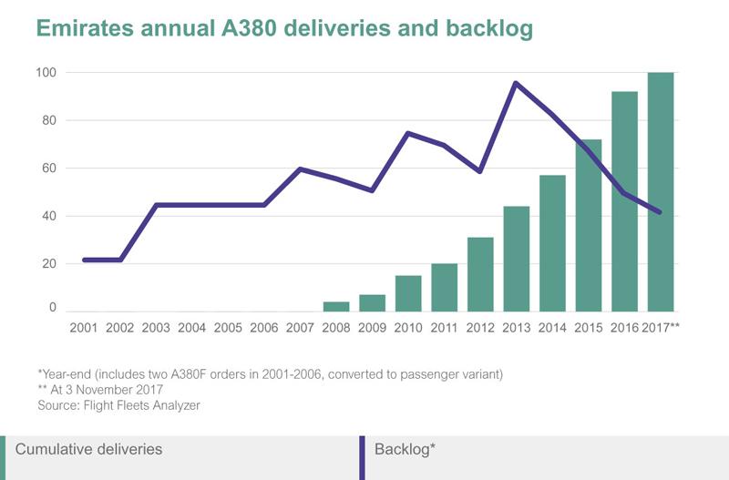 Emirates A380 deliverers and backlog