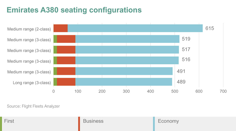 Emirates A380 seating configurations