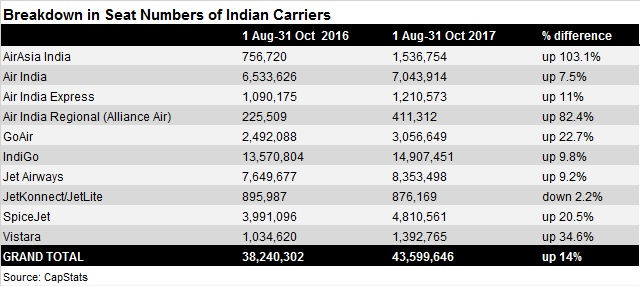 India seat number breakdown - August-October 2016/
