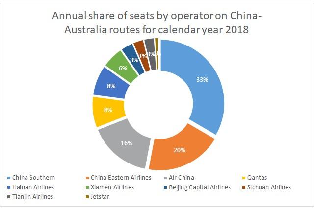 Capacity share Australia China