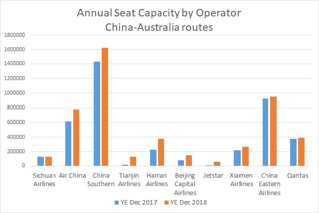 China Australia YoY seats by airline