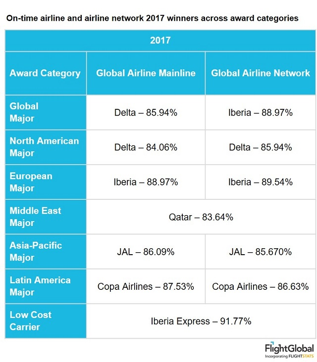 On-time airline and airline network 2017 winners a