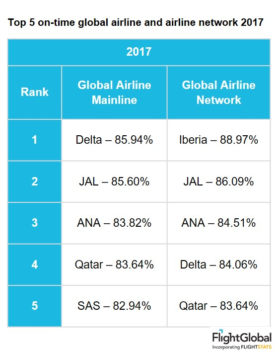 Top 5 on-time global airline and airline network