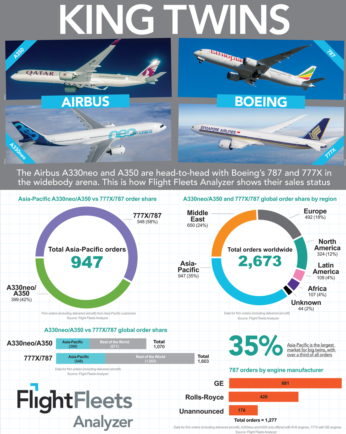 Airbus/Boeing widebody infographic