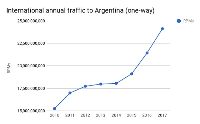 Argentina international air traffic growth annual