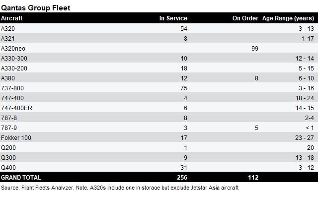 Qantas fleet table