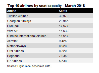 top 10 airlines
