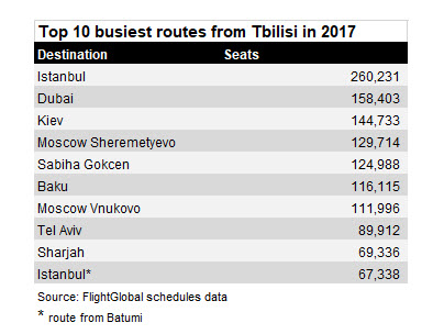 top10routes