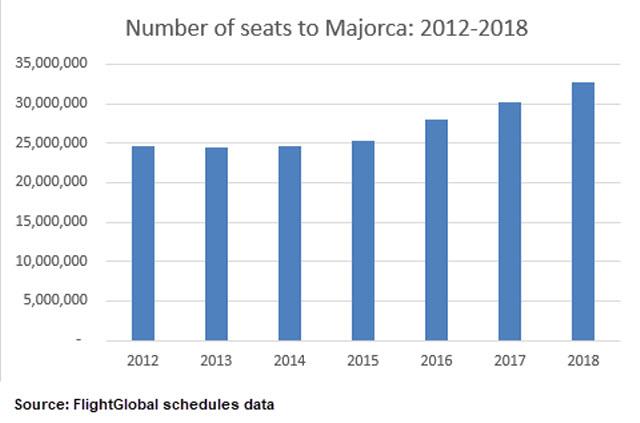 Majorca seats