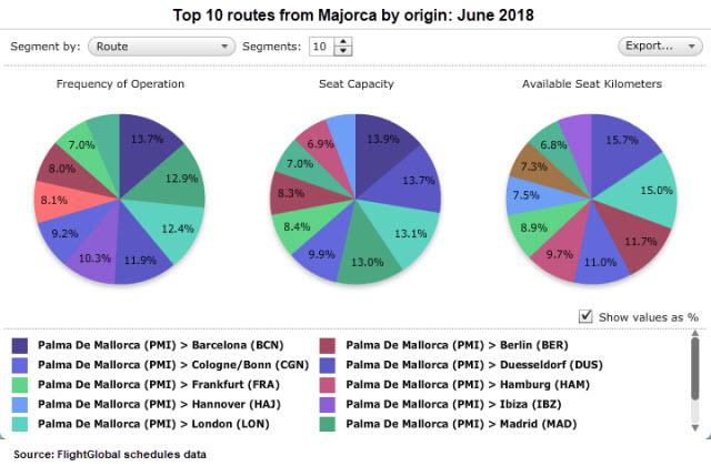 top 10 routes Majorca