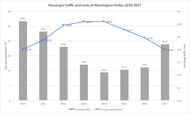 Dulles CPE traffic chart