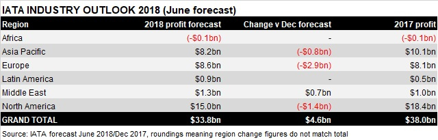 IATA profits Jun 18