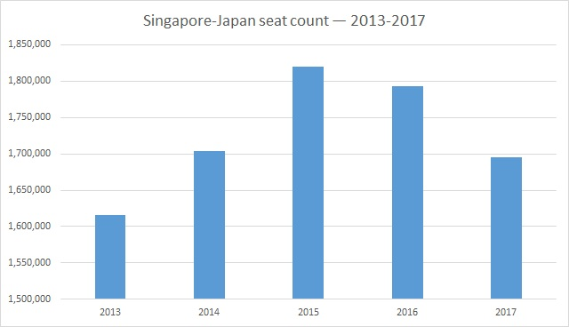 SG-JP seat numbers - 2013 to 2017 - Correct