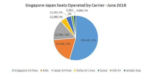 Singapore Japan pie graph