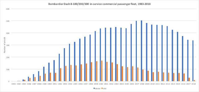 Dash 8 in service chart