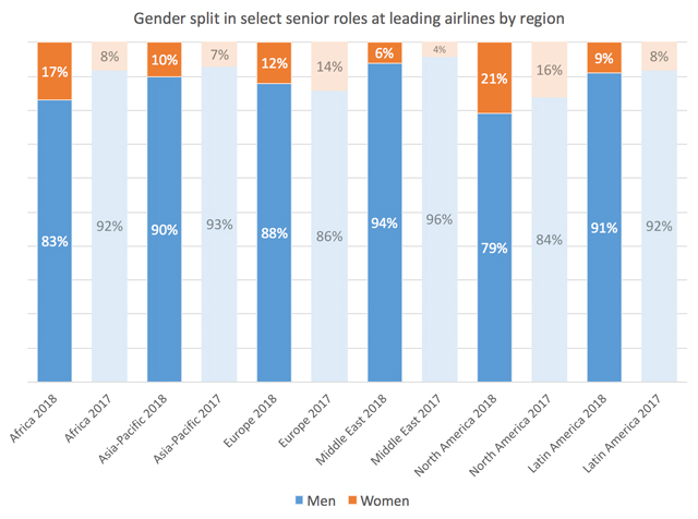 Gender split