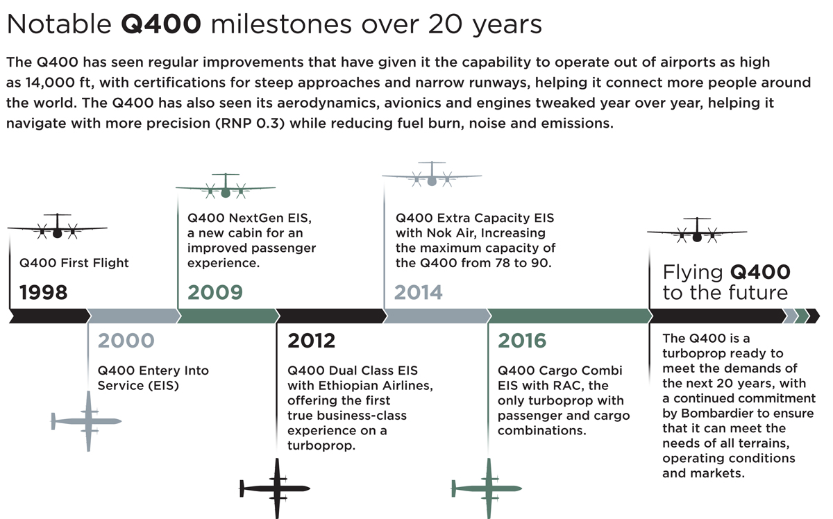 Insight Bombardier Q400 Infographic