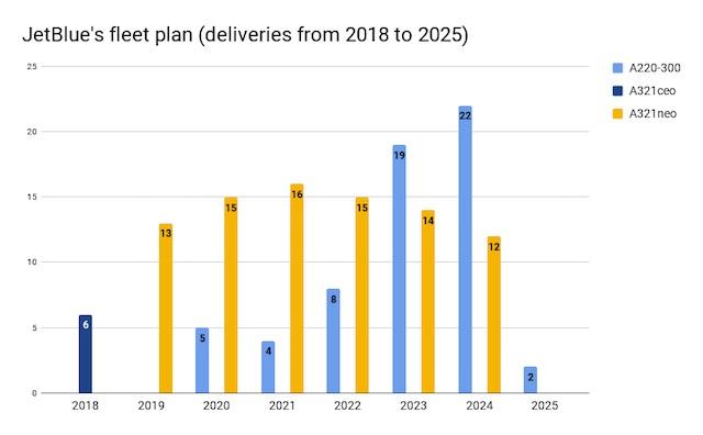 JetBlue fleet plan with A220 BOLD font