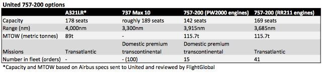 UA757 chart