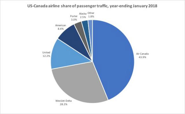 US-Canada pax share YE JAN18